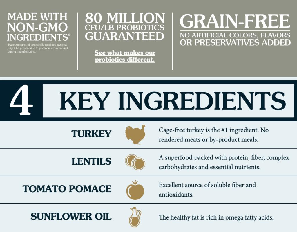 Turkey Limited Ingredient Formula